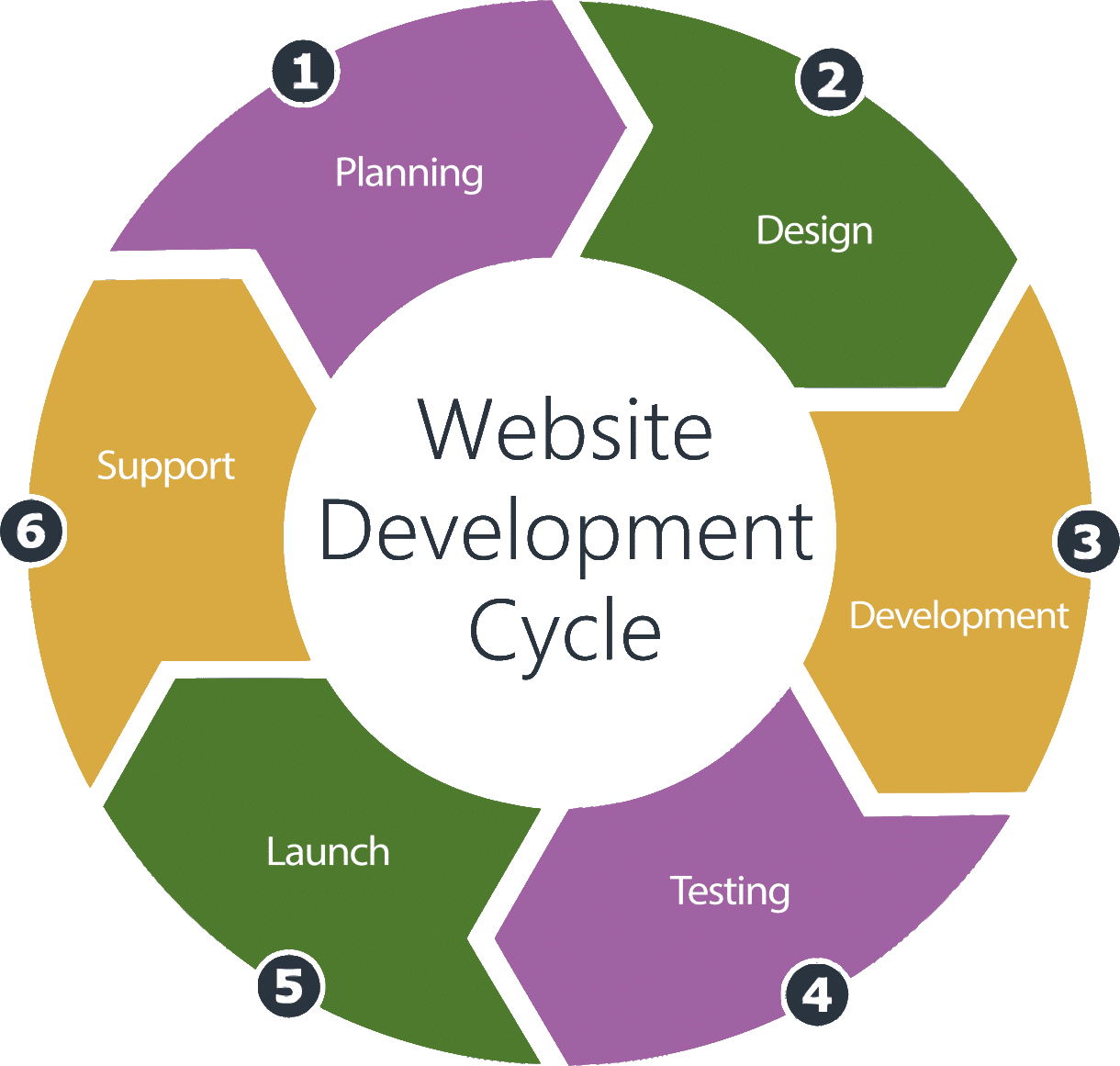 Website Development Cycle - Lavender Ranch