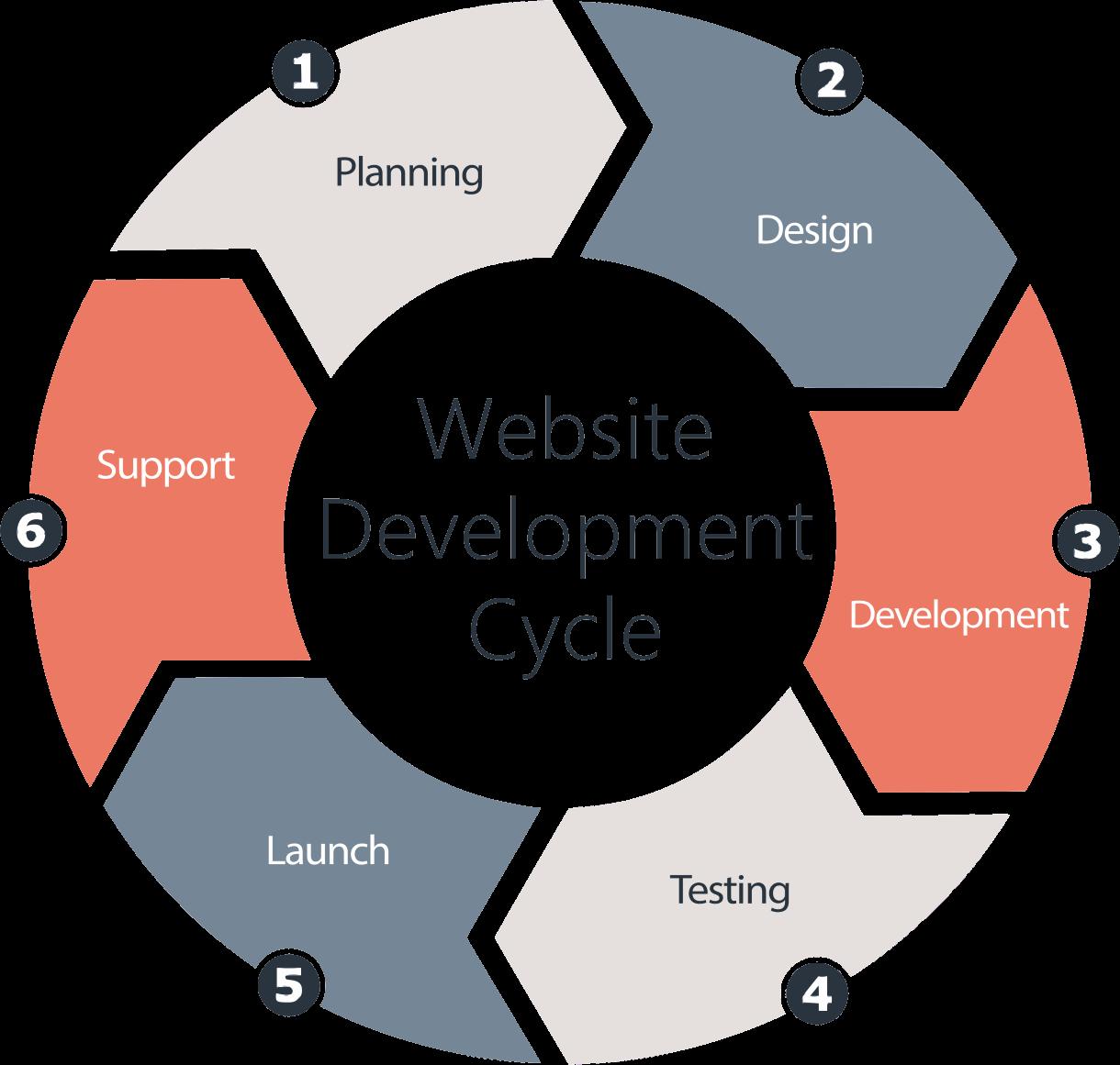 Nancee Brown Interiors Website Design Cycle