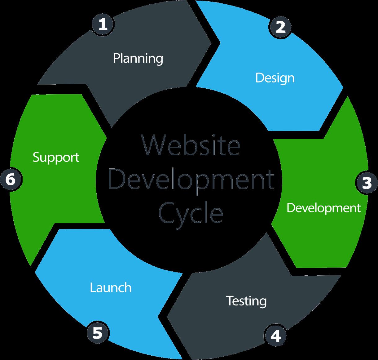 Geometrix Survey Engineering Website Design Cycle.