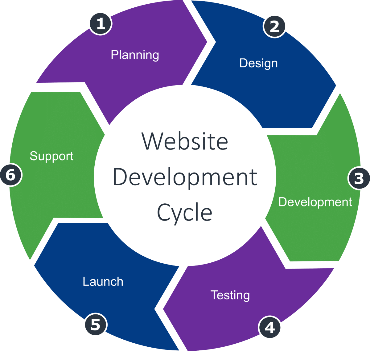 Website Development Cycle - ACFAOM