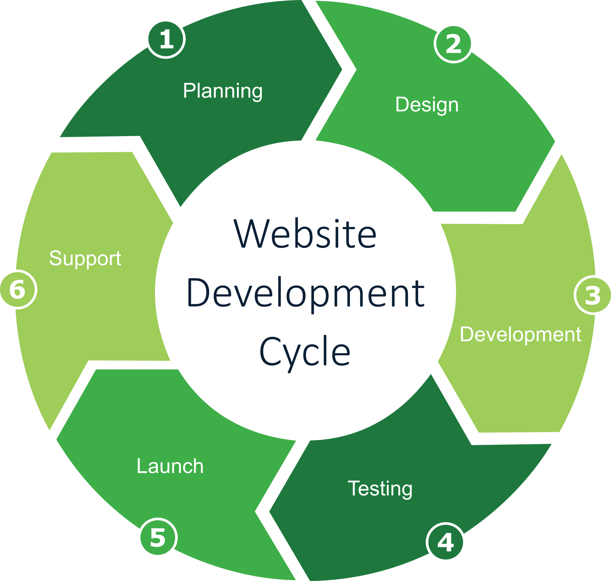 Website Development Cycle - Wells Dental