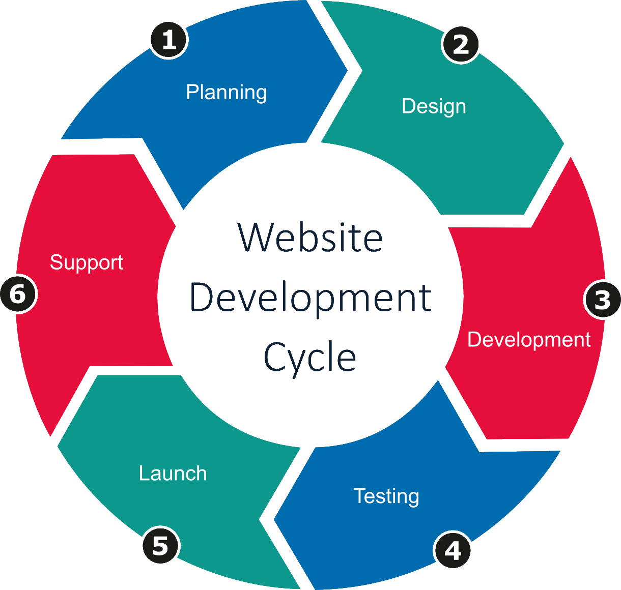 Website Development Cycle - Bohn Armor