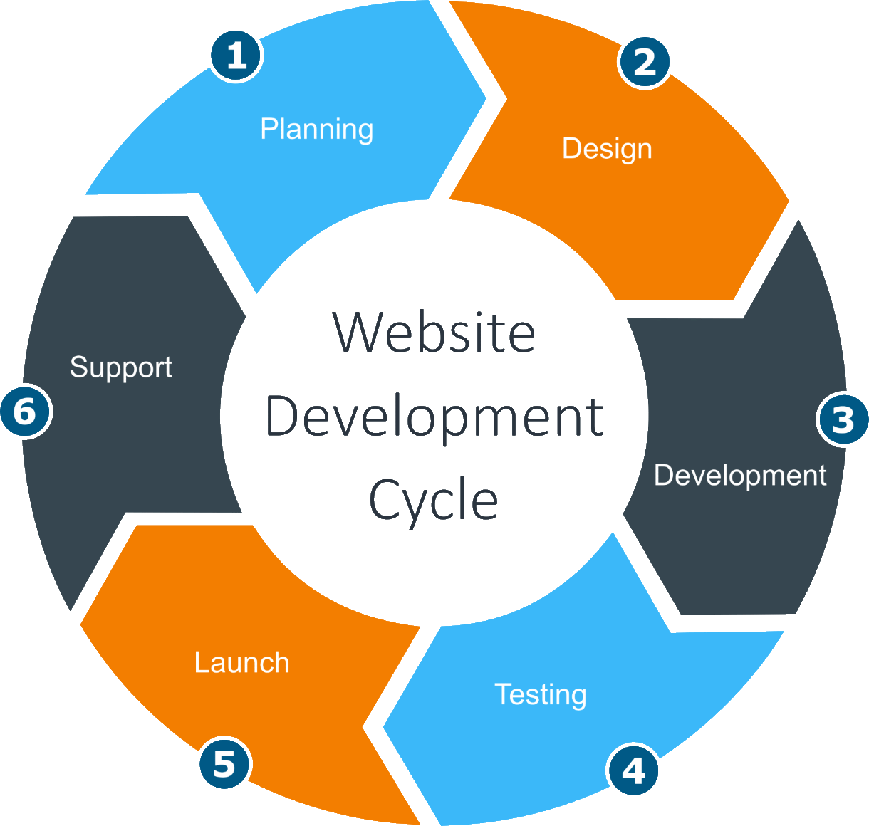 Website Development Cycle - RSC Associates