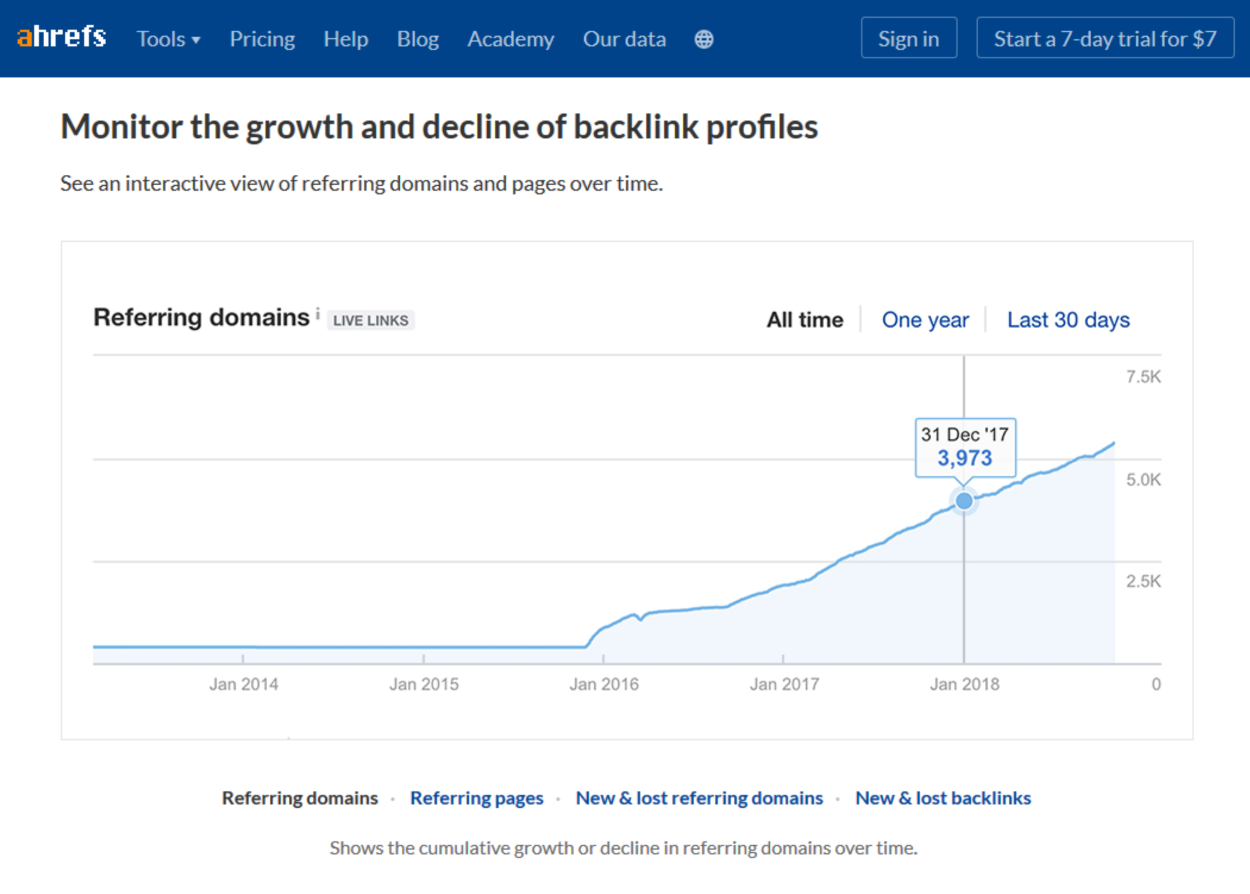 Ahrefs - Monitor Growth and Decline
