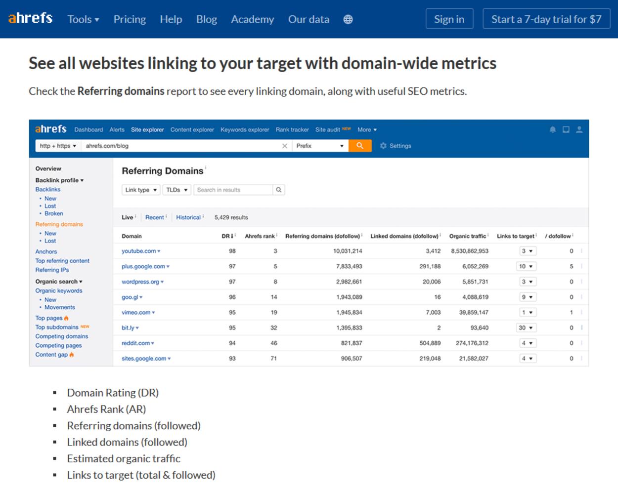 Ahrefs - Website Linking Metrics - Part 1