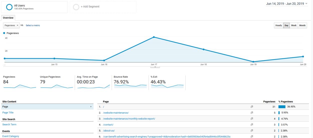 Google Analytics - Behavior