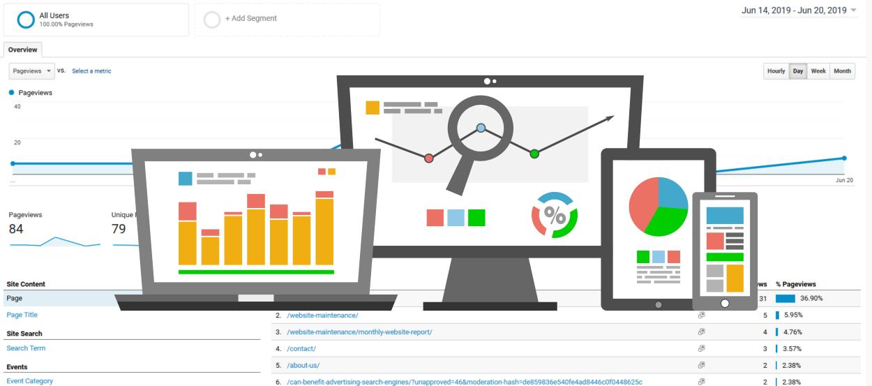 Google Analytics - Custom Reports