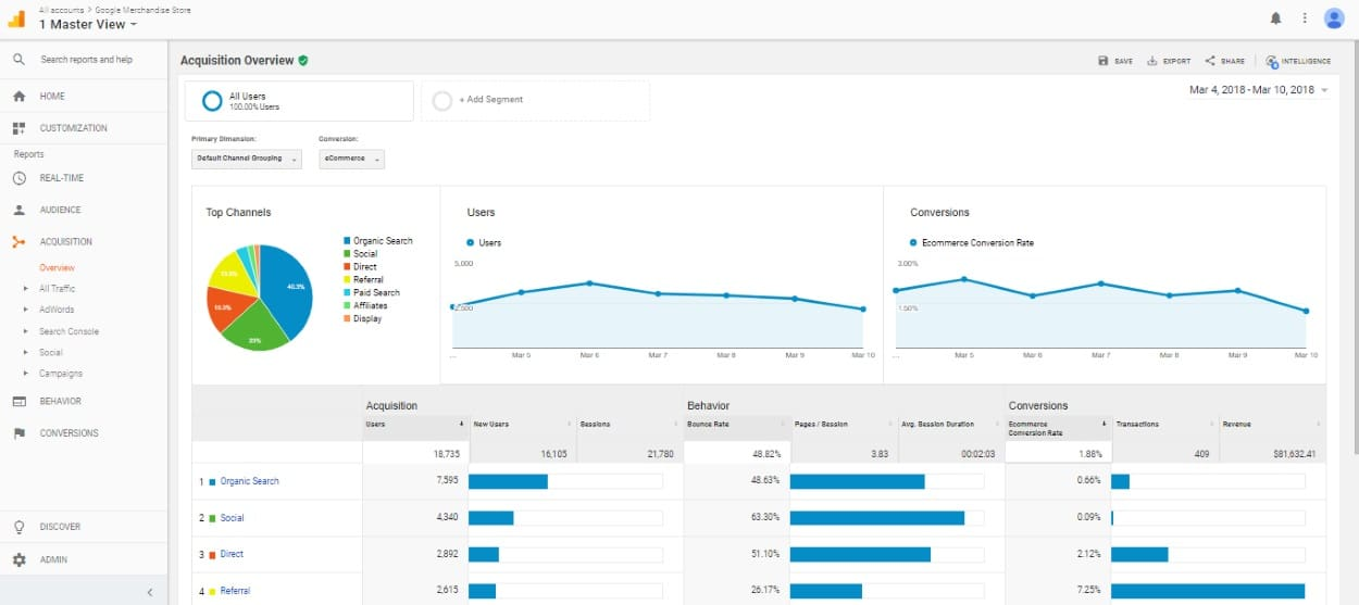 Google Analytics - Master View Dashboard