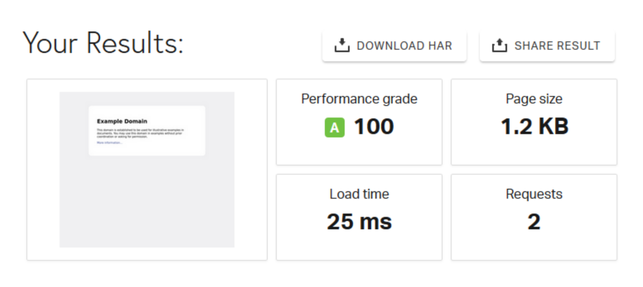 Pingdom - Speed Test Results