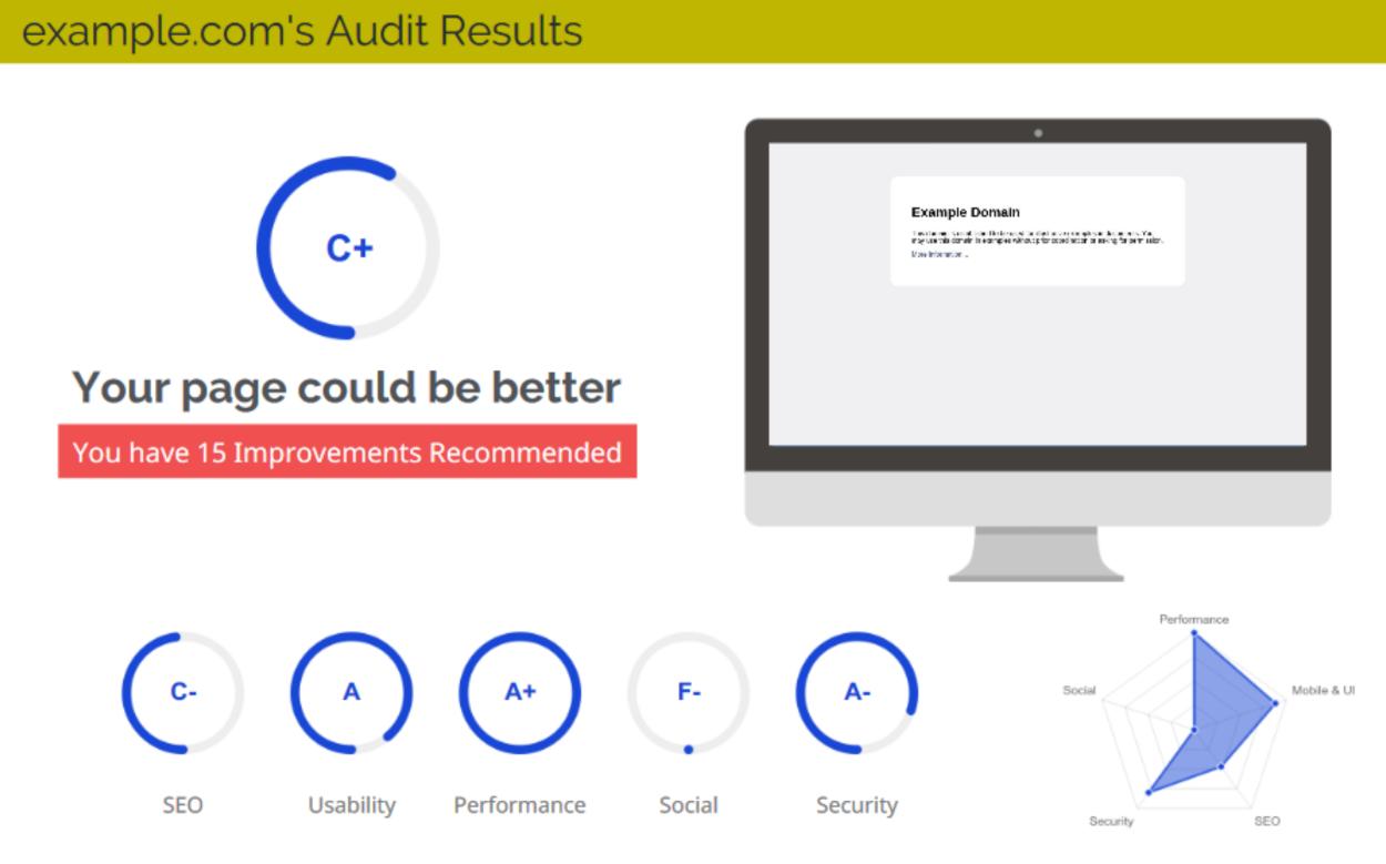Website Audit Tool - Overall Grade