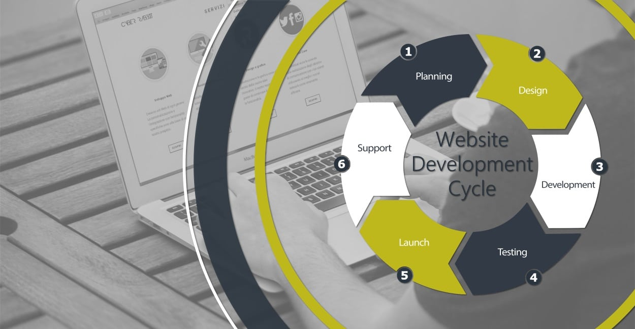 Our Website Development Cycle at SiteHatchery.